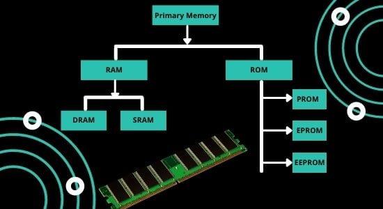 रैम क्या है (RAM)
