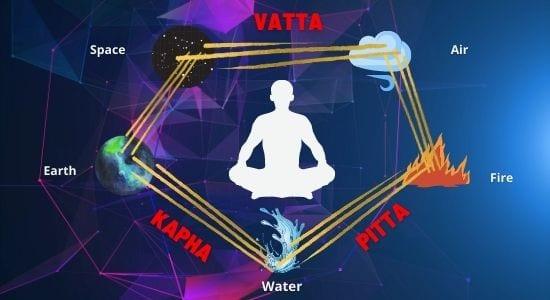 Vata Pitta and Kapha Doshas , Tridosha
