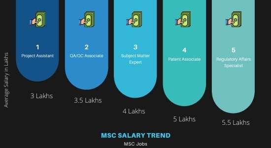 MSC full form in hindi