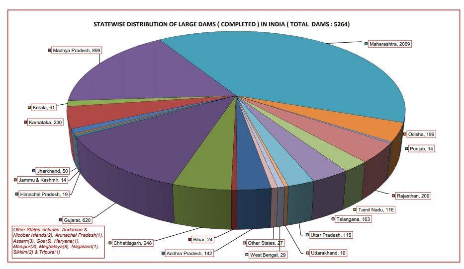 major dams in india | Reservoirs in India | statewise dams in india |भारत में प्रमुख बांध | भारत में जलाशयों / भारत में राज्यवार बांध | भारत में बांधों की सूची